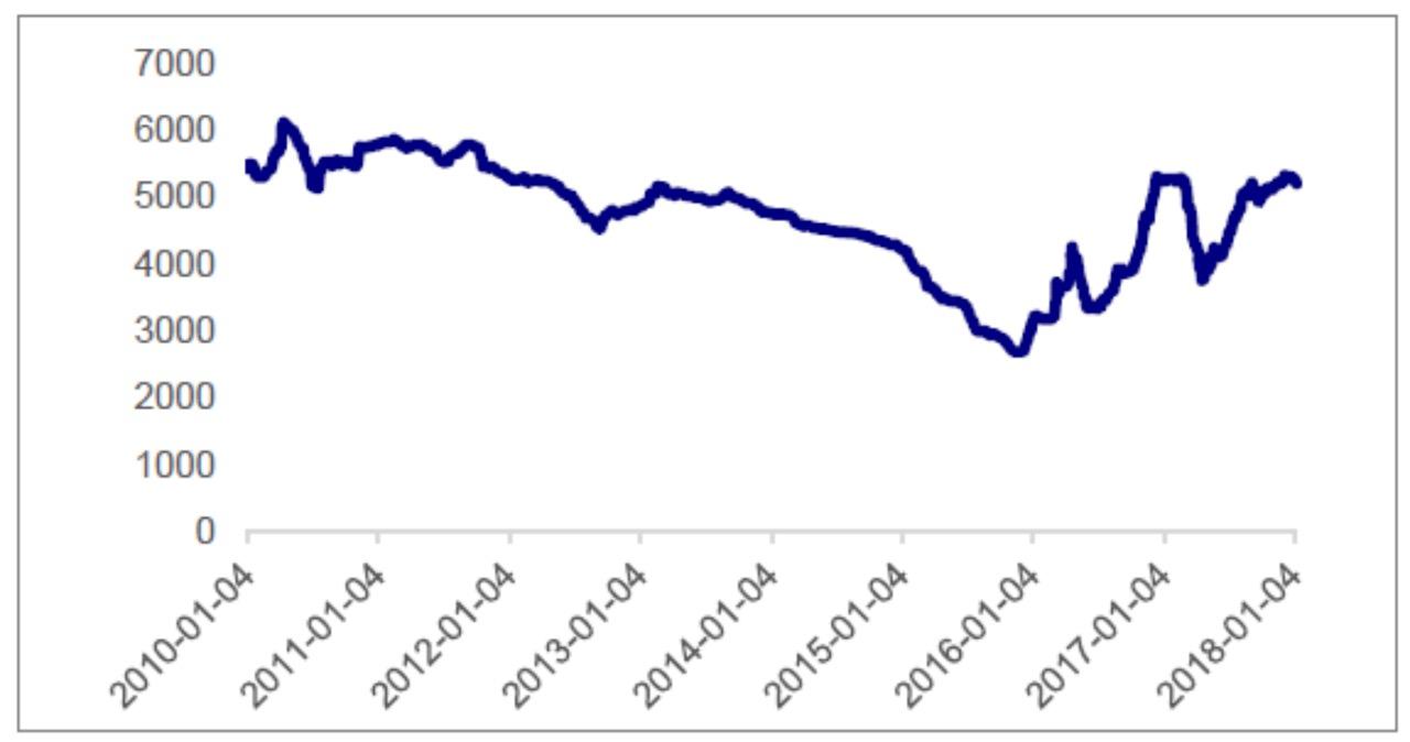 Quarterly average price of tinplate since 2014
