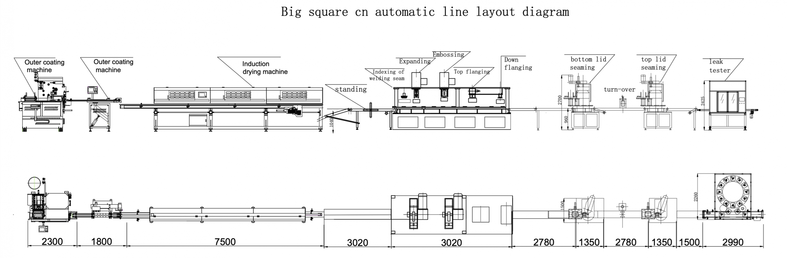 The layout of the production line